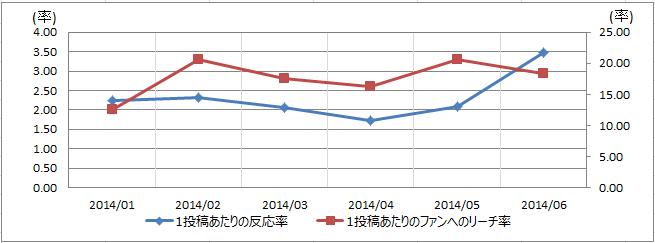 製造業界の反応率リーチ率