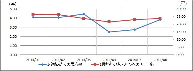 美容/コスメ/健康業界の反応率とリーチ率
