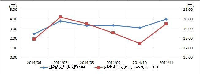 食品・飲料業界の反応率とリーチ率
