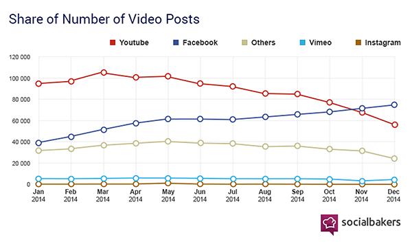 Socialbakers発表データ