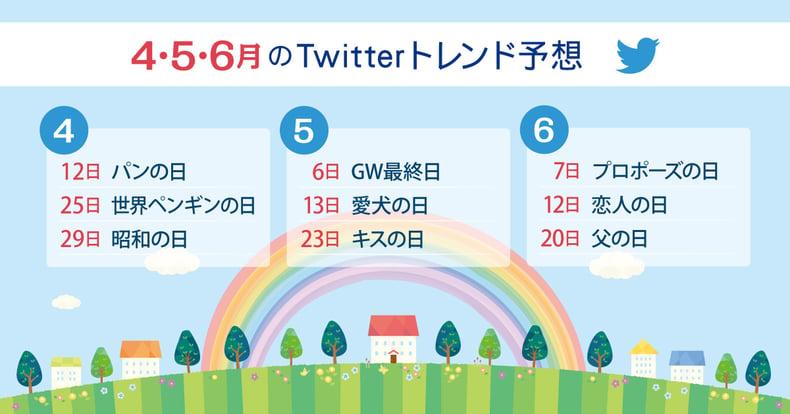 2021年4月・5月・6月にTwitterトレンド入りするキーワード予測