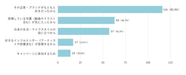 Instagramは現役大学生の購買にどう影響している?利用実態調査|2019年