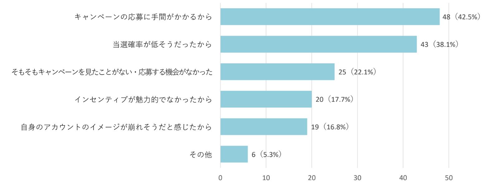Twitterプレゼントキャンペーン_調査結果2