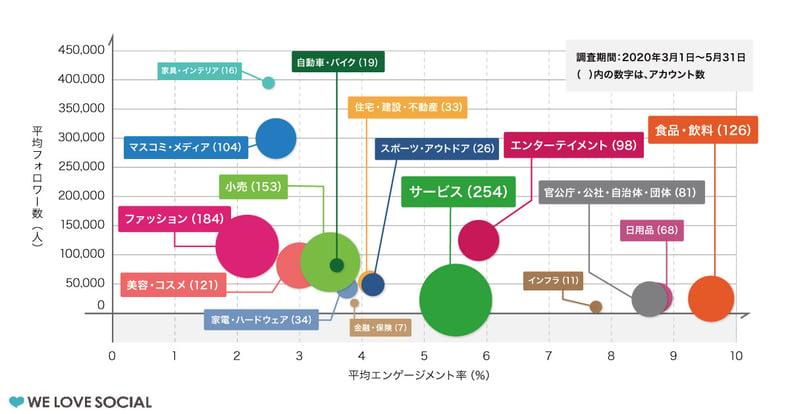 ベンチマークに役立つ業界別平均フォロワー数・エンゲージメント率