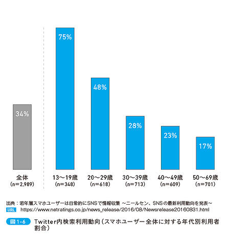 Twitter内検索利用動向(スマホユーザー全体に対する年代別利用者割合)