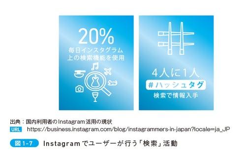 Instagramでユーザーが行う「検索」活動