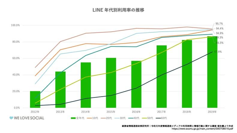 LINE国内の年代利用率の推移