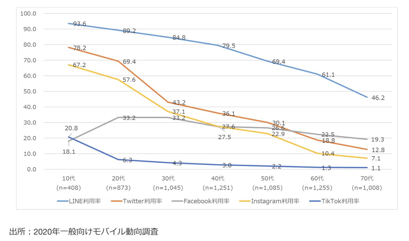 SNSの年代別利用率