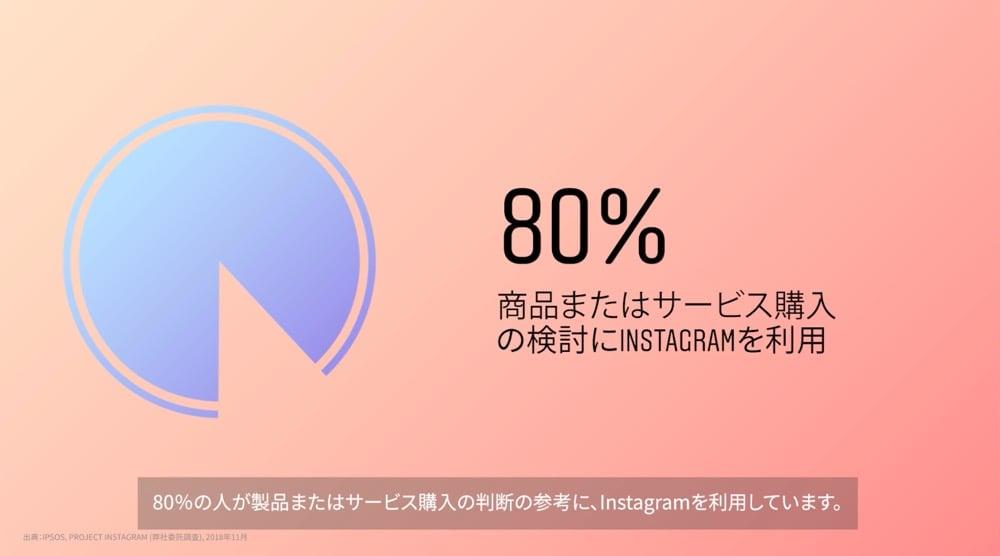 インスタハウス_グラフ2
