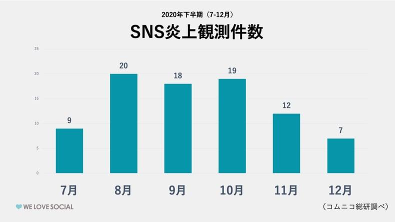 2020年下半期SNS炎上観測件数