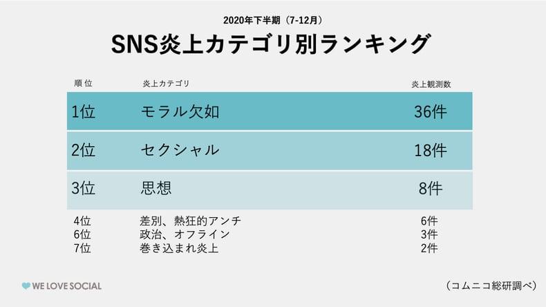 2020年下半期SNS炎上カテゴリ別ランキング