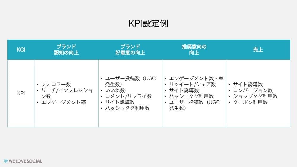 KPIの設定例