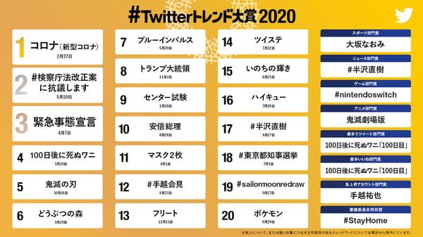 Twitterトレンド大賞2020