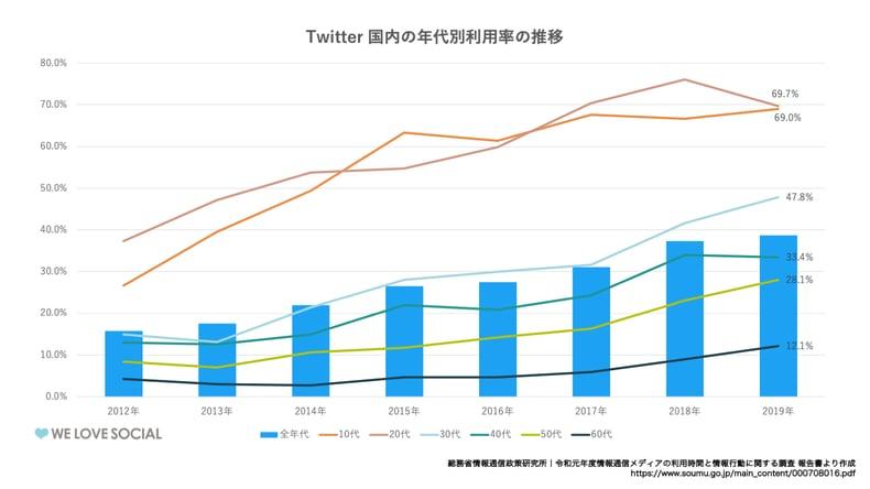 Twitter_国内年代別利用率推移