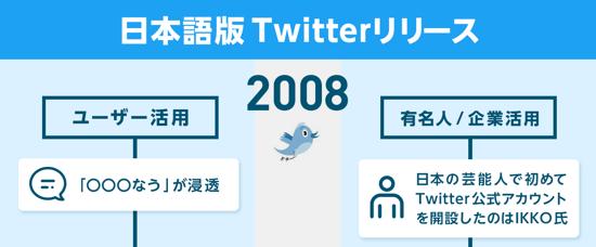 twitter2008