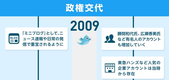 twitter2009