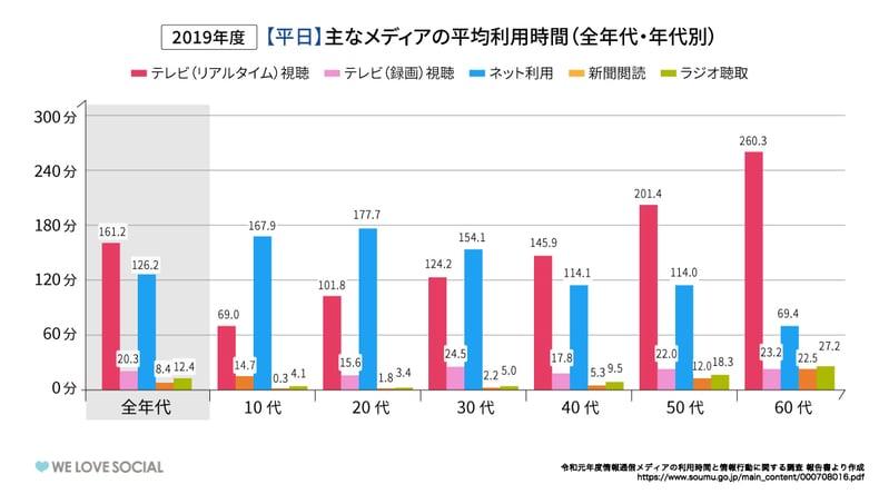 不動産業界SNS事例_media平日
