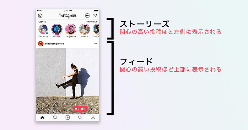 Instagramアルゴリズム