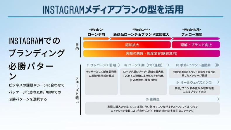 Instagramメディアプランの型