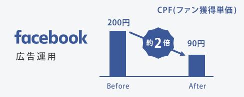 Facebook広告運用