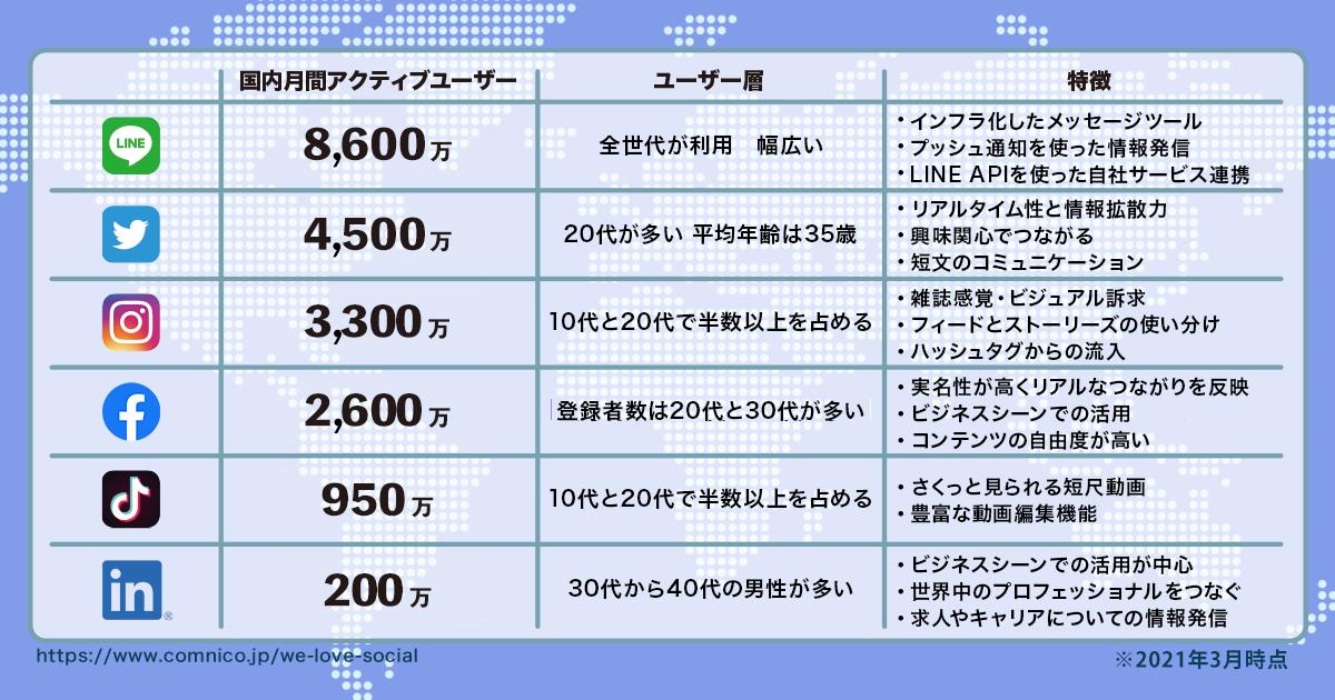 【2021年3月版】人気ソーシャルメディアのユーザー数まとめ