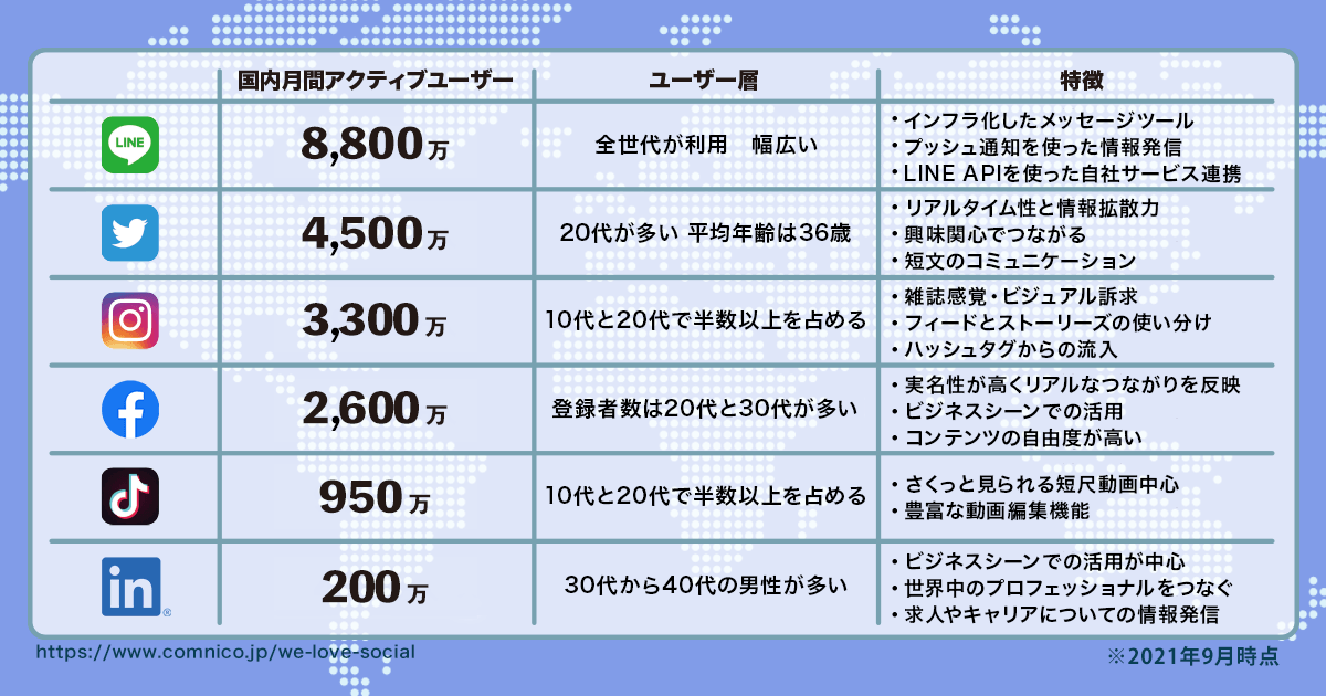 【2021年9月版】人気ソーシャルメディアのユーザー数まとめ
