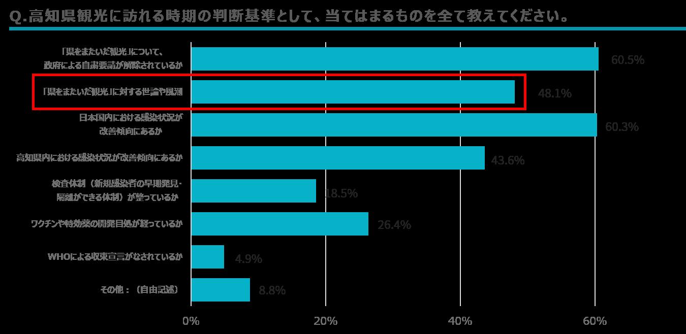 【調査結果】観光時期の判断基準