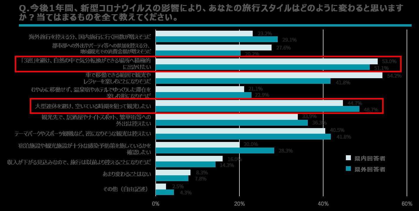 【調査結果】旅行スタイルの変化
