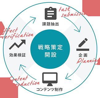 課題抽出、企画、コンテンツ制作、効果検証